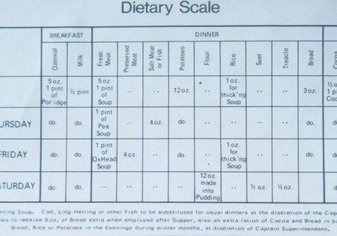 Mars Boys' Diet Sheet