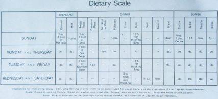 Weekly Diet Sheet